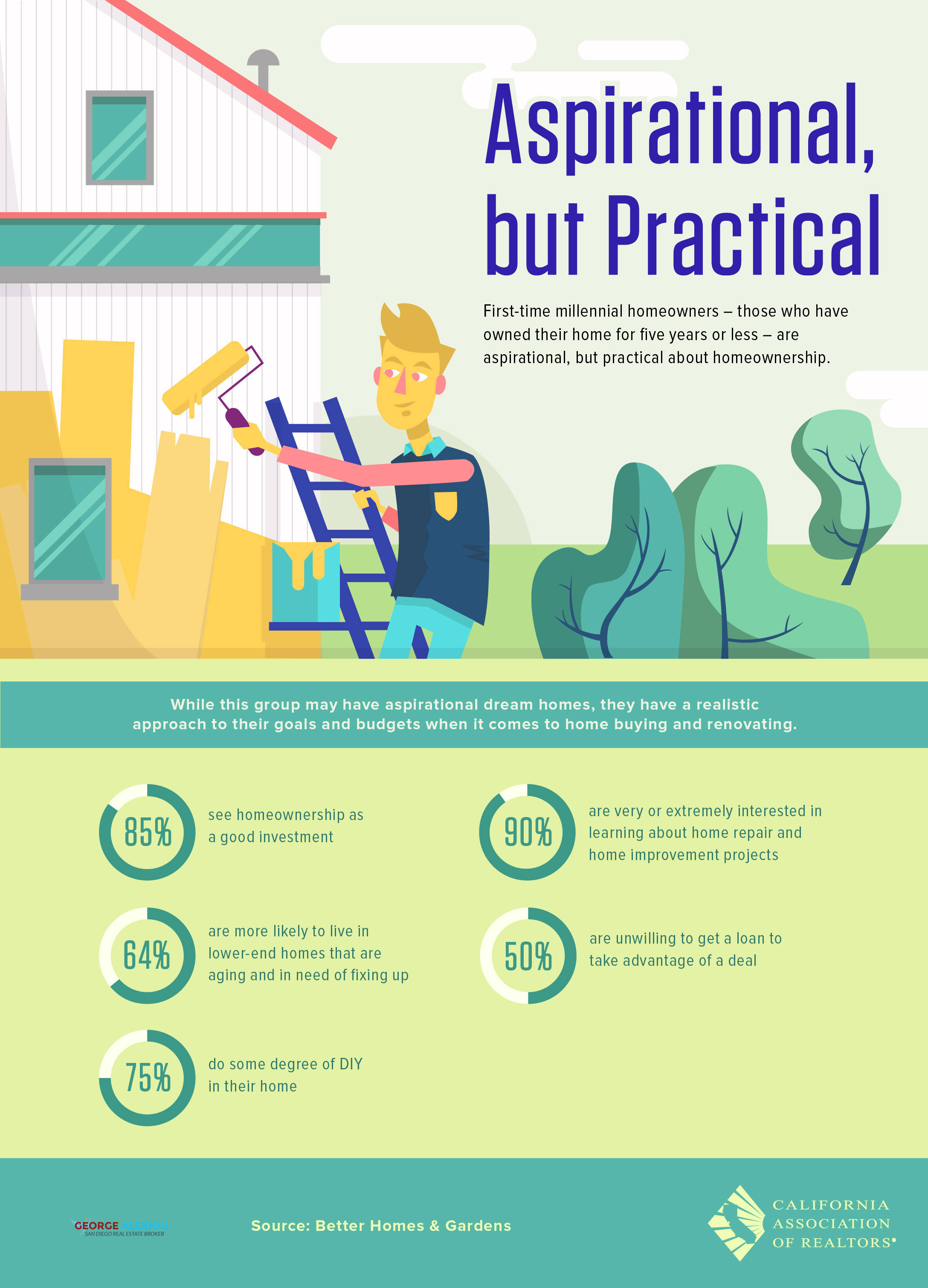 Aspirational but Practical First Time Homeowners [Infographic] - AlexiouRealty.com