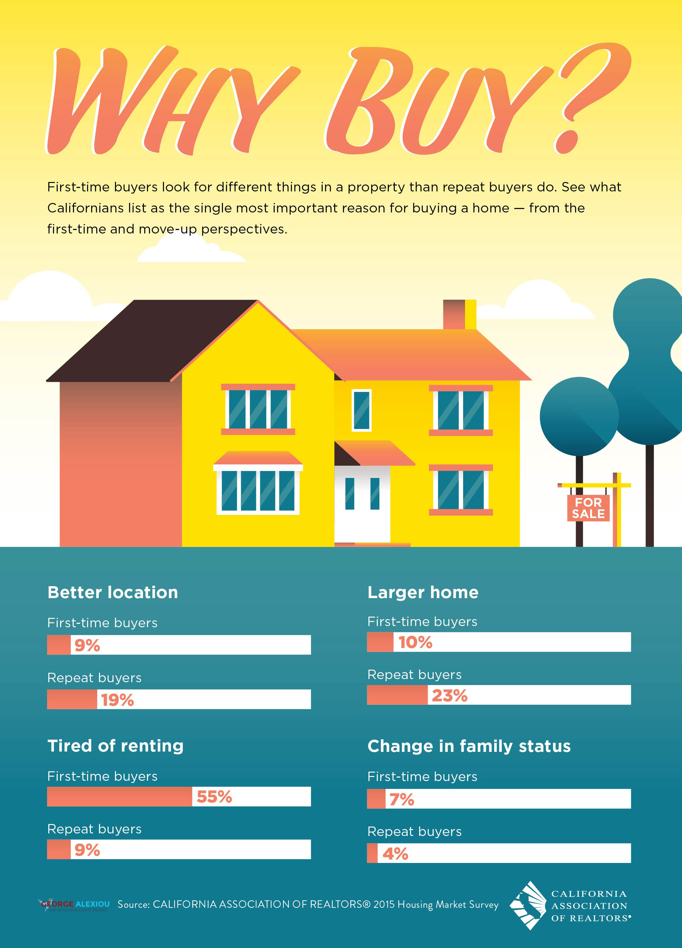 Why Buy? Top reasons buying a home