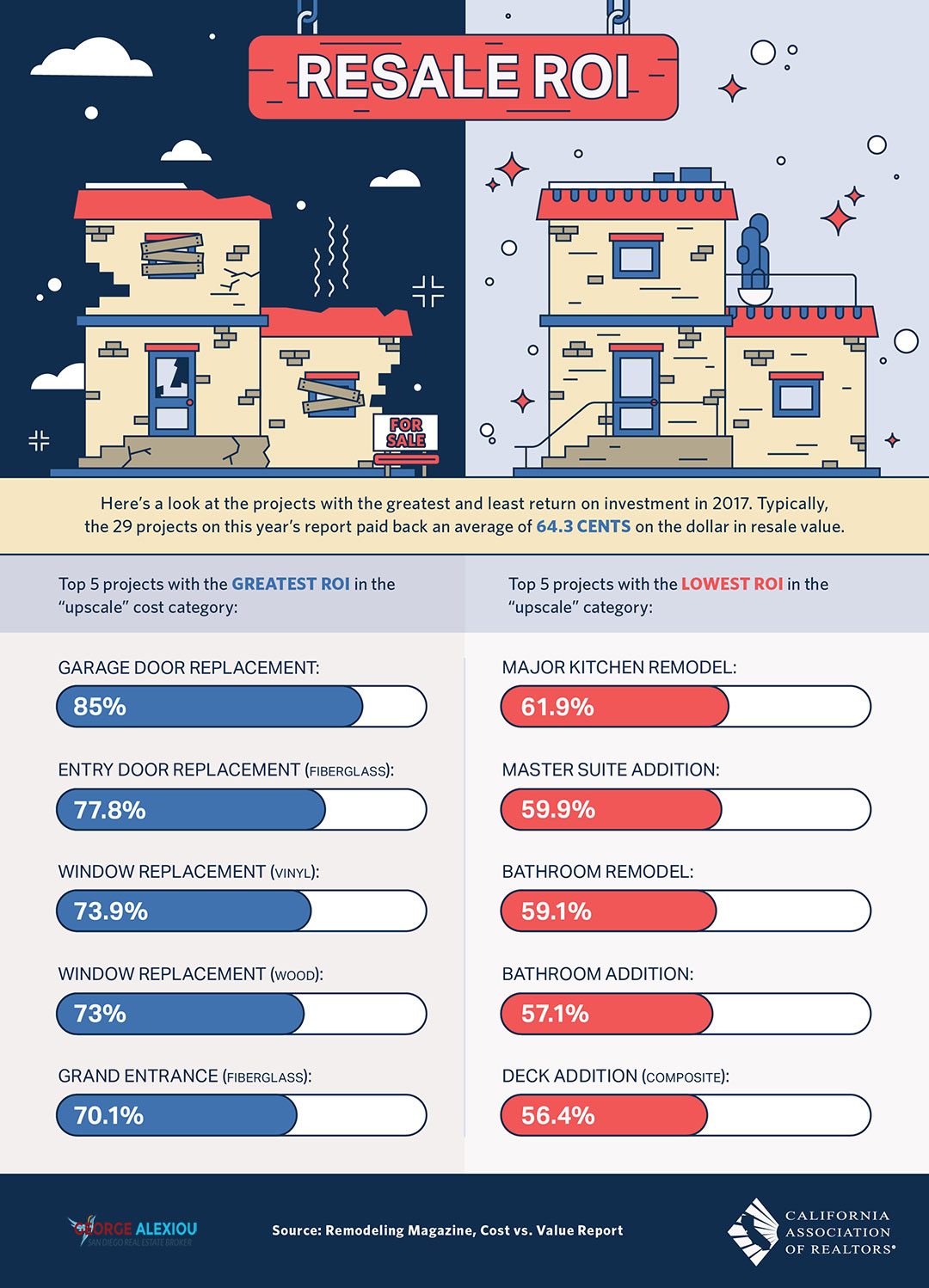 Remodeling Costs Return of Investment [Infographic] - AlexiouRealty.com