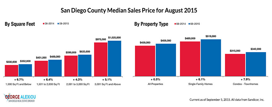 San Diego Real Estate Median Prices as of August 2015