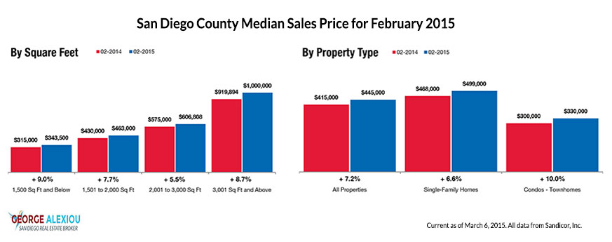 San Diego Real Estate Median Prices as of February 2015