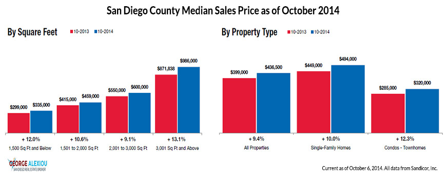 San Diego Real Estate Median Prices as of October 2014