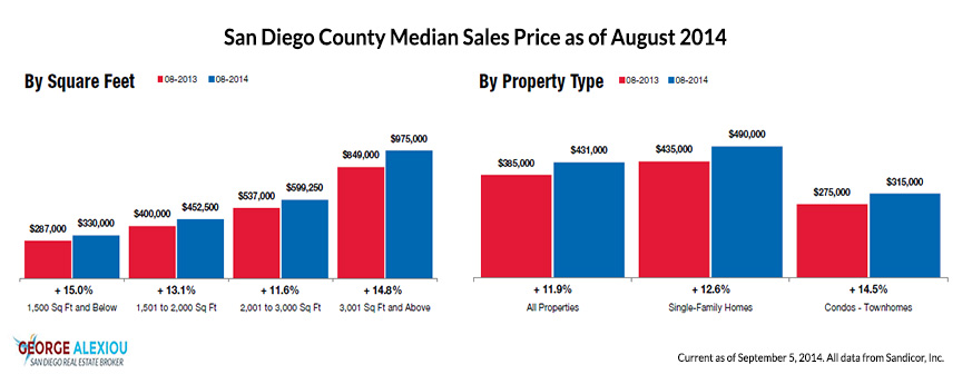 San Diego Real Estate Median Prices as of August 2014
