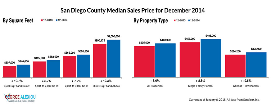 San Diego Real Estate Median Prices as of December 2014