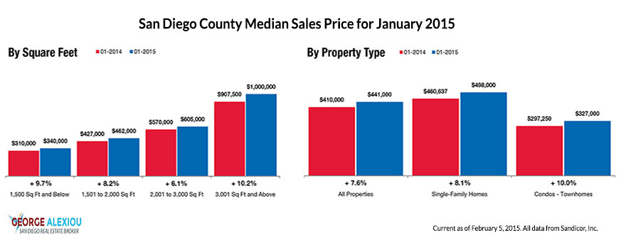 San Diego Real Estate Median Prices as of January 2015