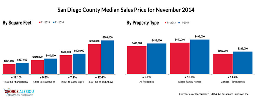 San Diego Real Estate Median Prices as of November 2014