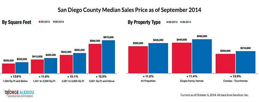 San Diego Real Estate Median Prices as of September 2014