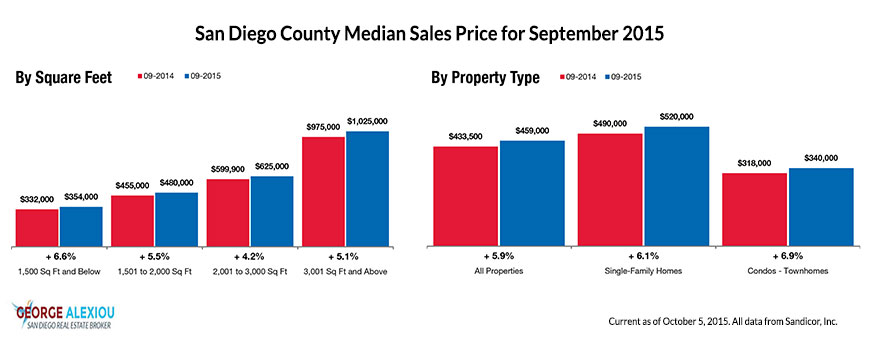 San Diego Real Estate Median Prices as of September 2015